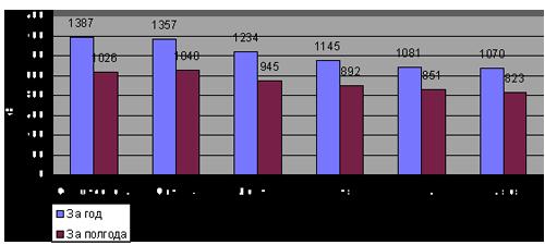 Величины энергии солнечной радиации в 6 городах Украины